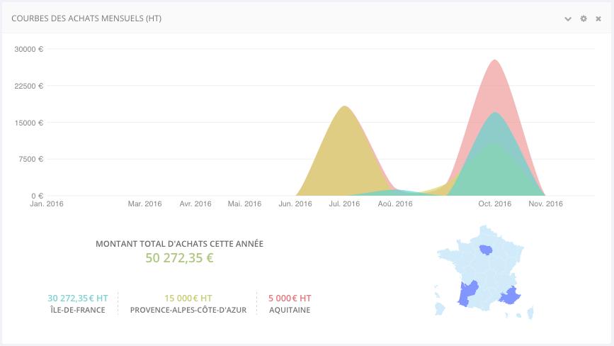 Macentrale.fr Statistiques centrale d'achats - tableau graphique couleur des achats mensuel (HT) de ma centrale fr