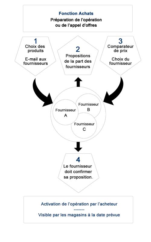 Macentrale.fr Explication de fonction achat ou l'appel d'offres sur graph en Noir et Blanc - Fonction achat - preparation operation - Choix des Produits - Proposition Fournisseur - Comparateur de prix
